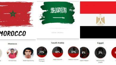 "Photo of تصويت ""ماركا"" لـ أفضل لاعب يقتصر على 3 دول عربية فقط من أصل 22!"