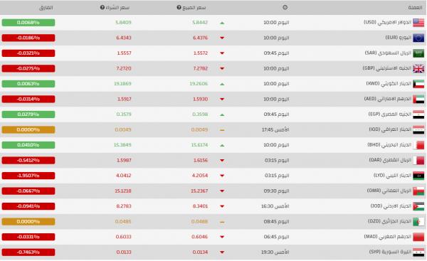 سعر صرف الليرة التركية أمام باقي العملات العربية والأجنبية