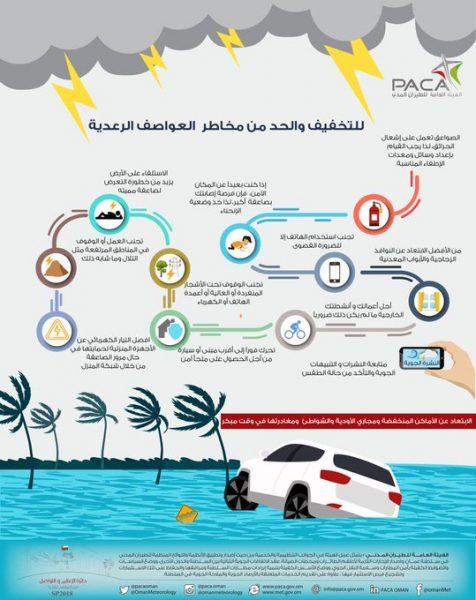 مخاطر العواصف الرعدية