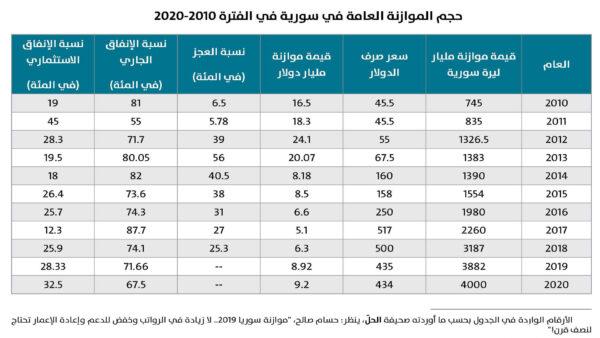 المركز العربي للأبحاث ودراسة السياسات يصدر ورقة جديدة تناقش خلاف الأسد ومخلوف