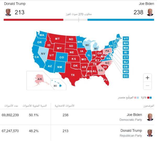 ترامب وبايدن - الانتخابات الأمريكية