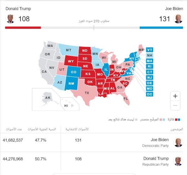 ترامب وبايدن في الانتخابات - مواقع التواصل